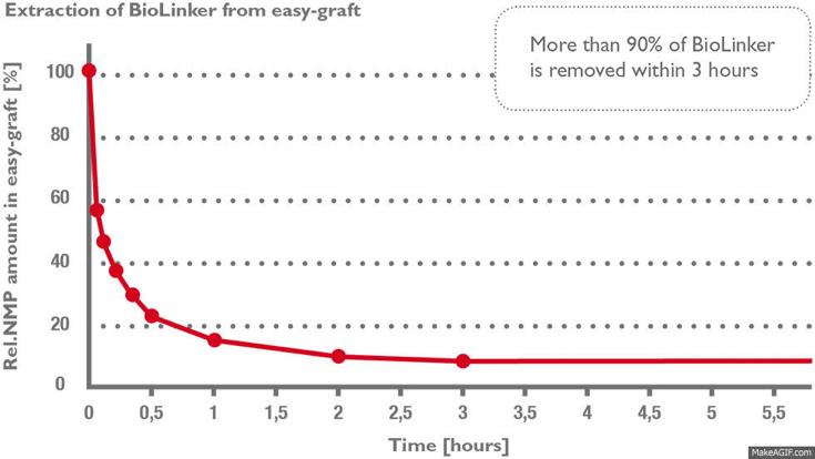 grafico-riassorbimento-easy-graft